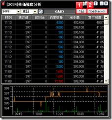 株価強度分析
