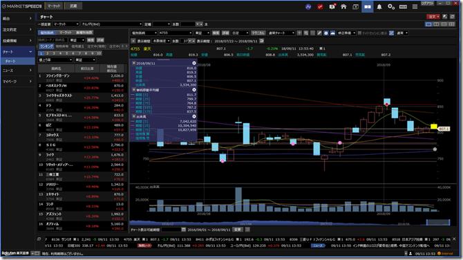 marketspeed_chartorder